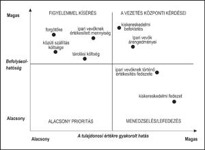 Stratégiai menedzsment - A stratégiaalkotás és a tulajdonosi érték összekapcsolása - MeRSZ