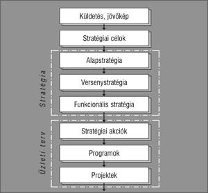 jövőkép cselekvési terv)