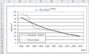 extrapolációs trendvonal)