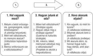 irányított opciók stratégiája