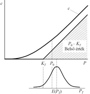 a bináris opciók korrekciós mutatója