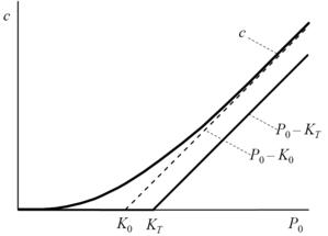 opciós vételi diagram