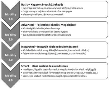 94ce0f7728fc Közlekedési információs rendszerek - 7.2. Smart mobility – Okos ...